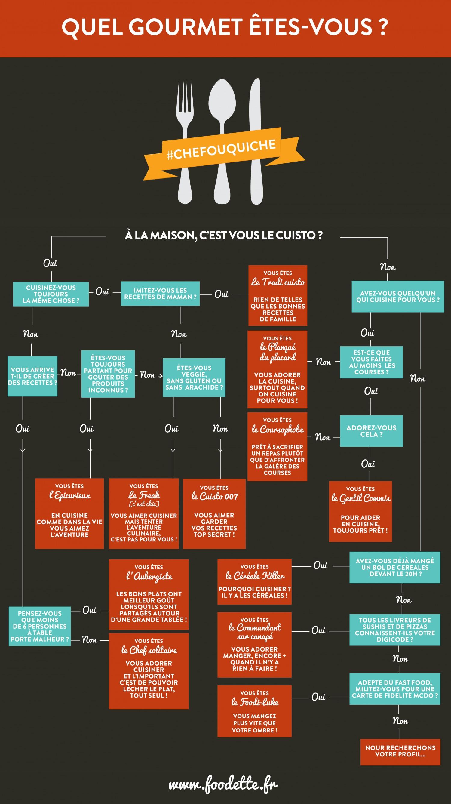 Infographie quel gourmet tes vous foodette - Quel dormeur etes vous ...